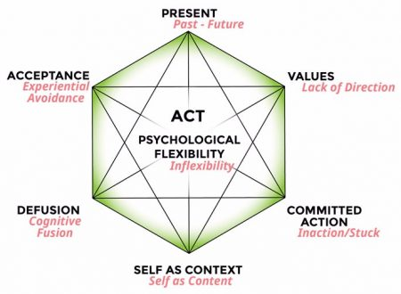 Psicoterapie Moderne ed Efficaci: l'ACT (Acceptance and Commitment Therapy)